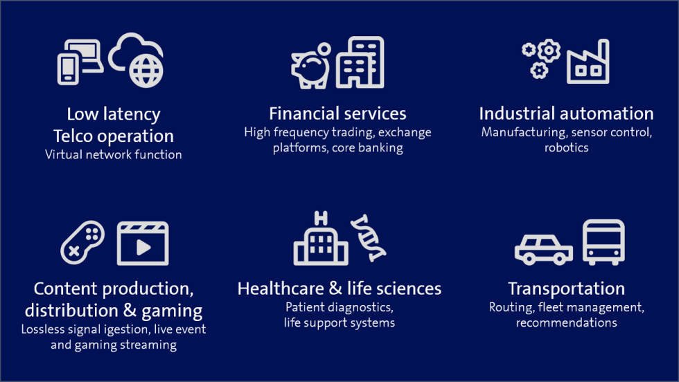 Examples of industries using AWS Cloud Service
