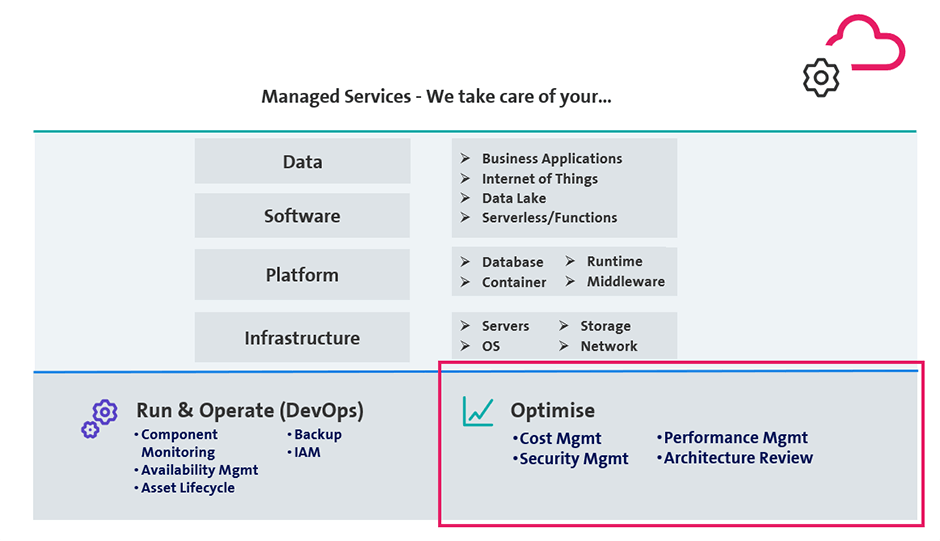 Grafic: What managed services do for you