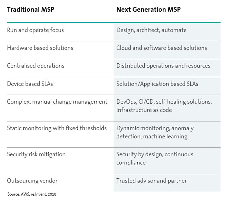 cloud services comparision