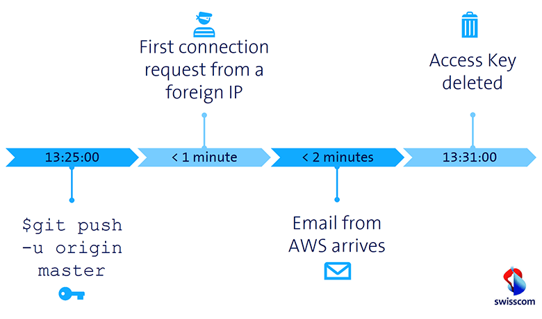 Progress email AWS