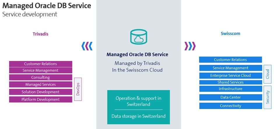 Trivadis und Swisscom Zusammenarbeit Visualisierung