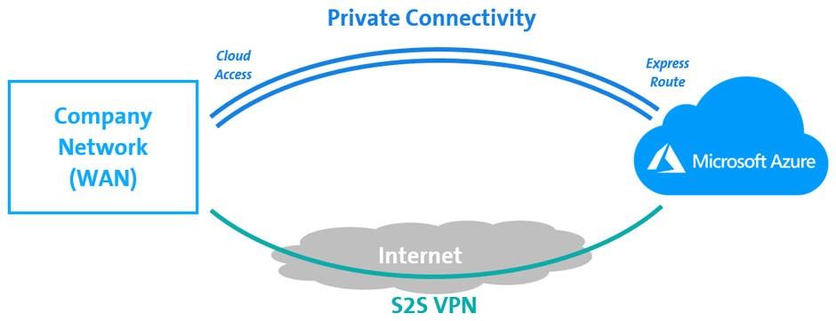 Grafica di accesso al cloud