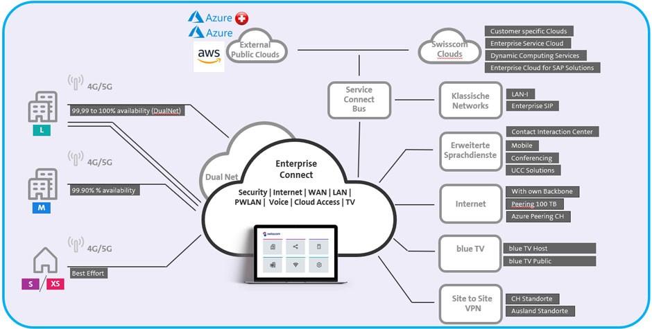 Grafica connessione cloud aziendale