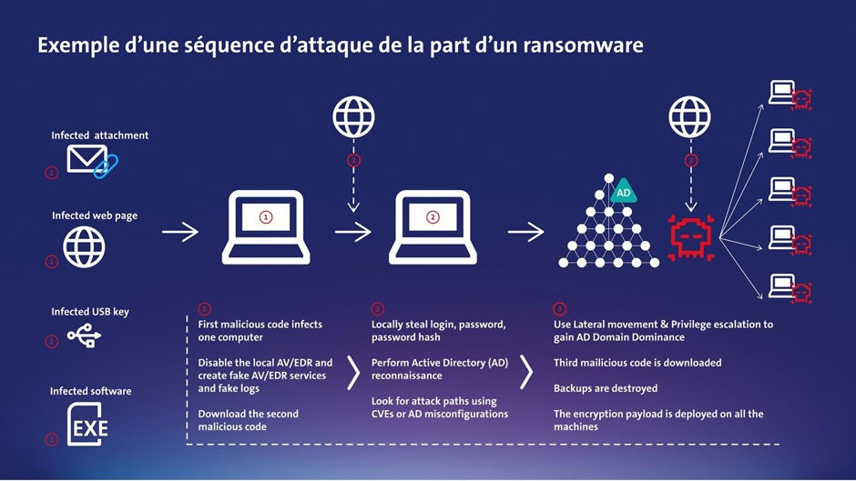 ransomware exemple