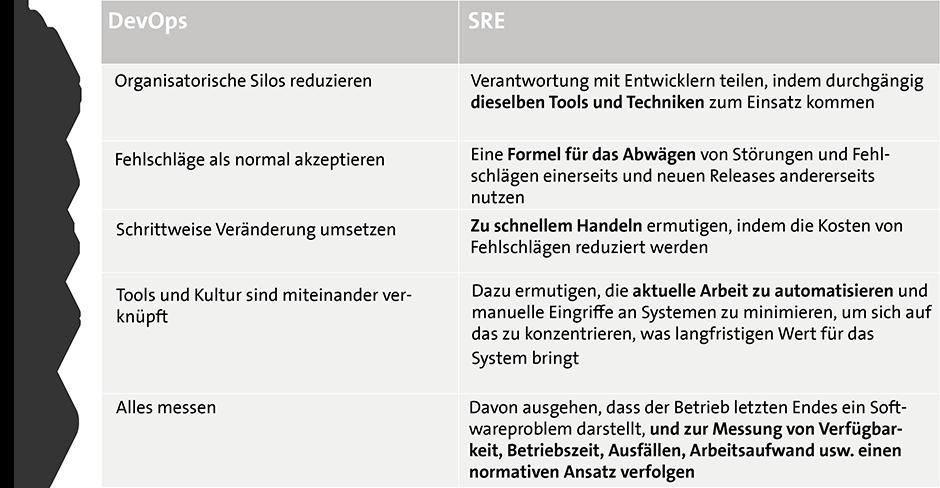 DevOps und SRE Tabelle