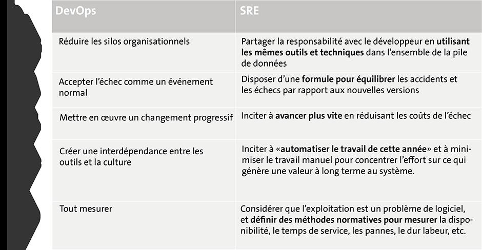 DevOps and SRE chart