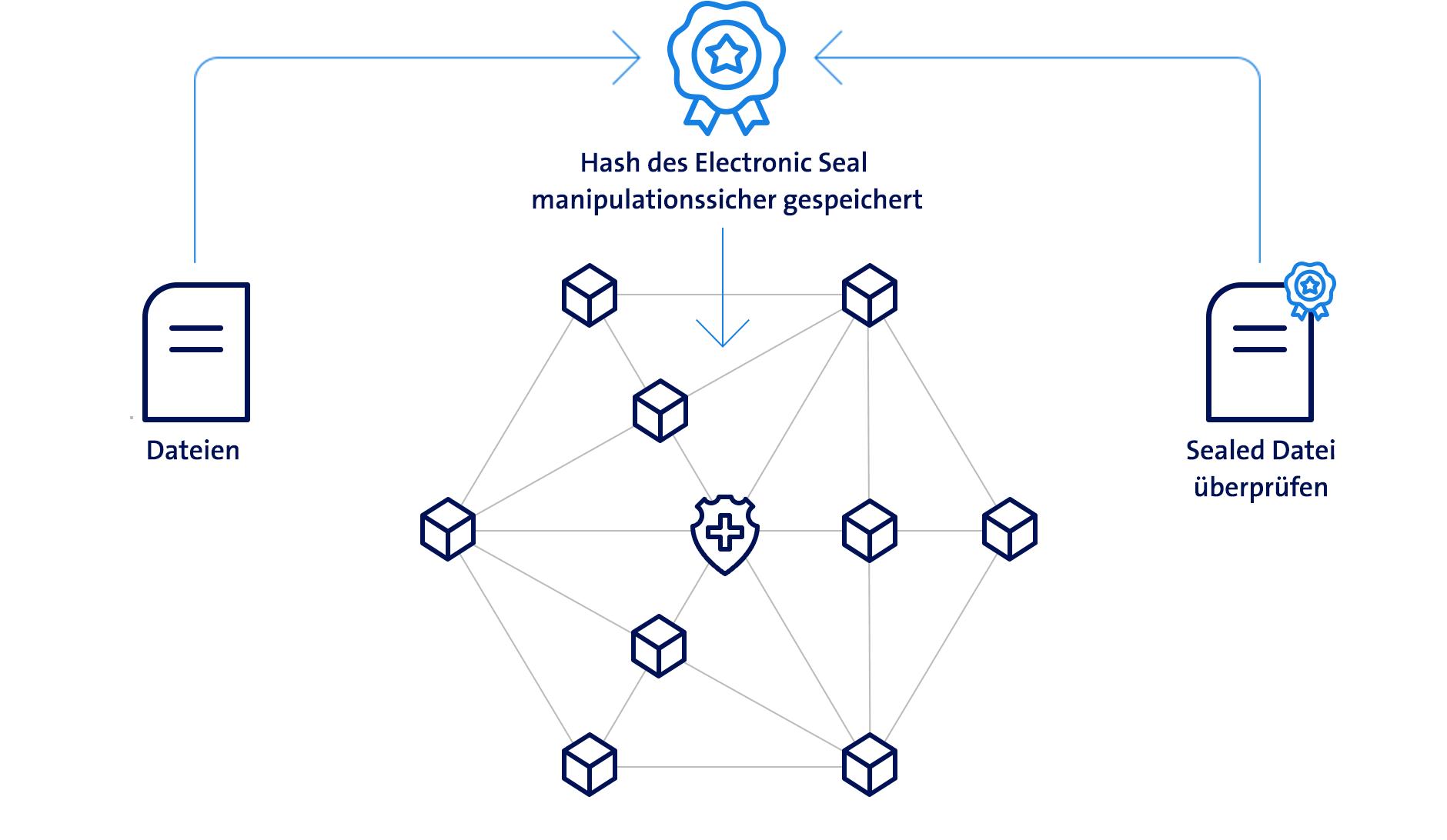 Grafik Electronic Seal Blockchain Signatur von Swisscom