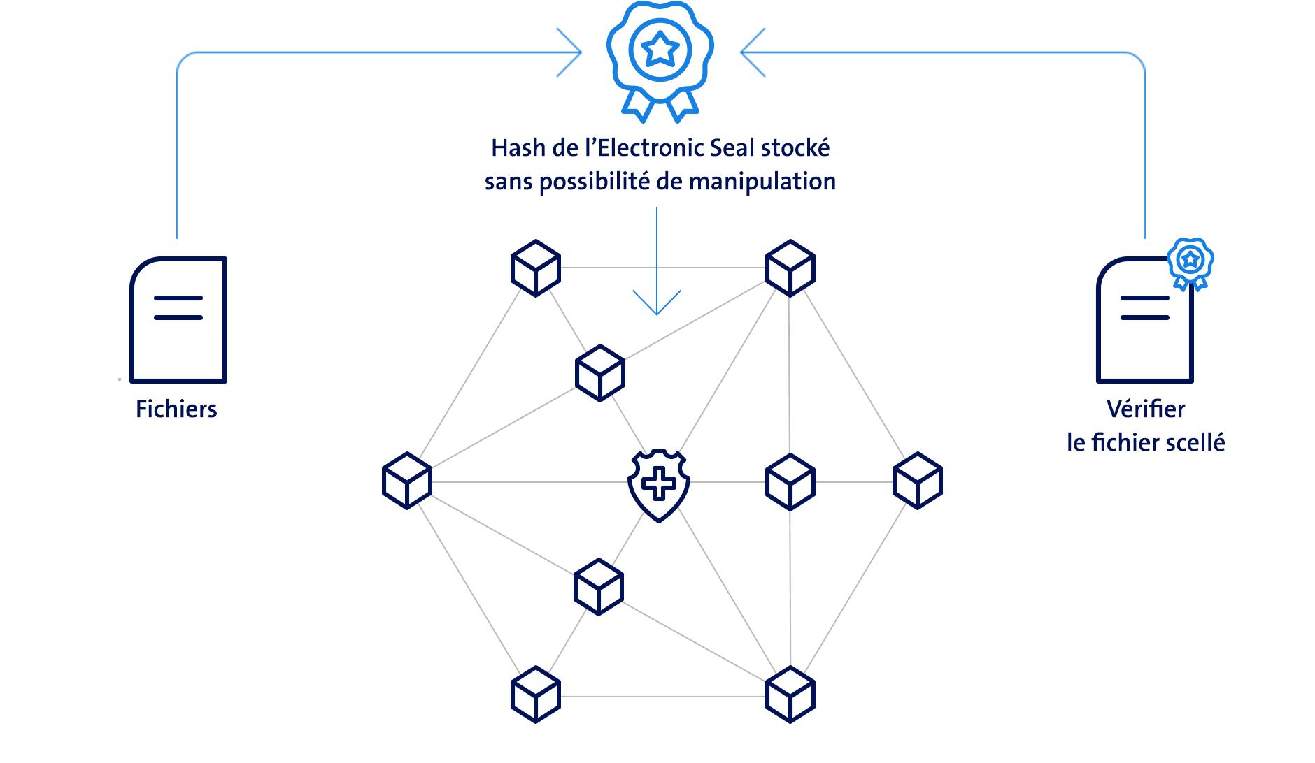 Graphique Signature de blockchain Electronic Seal de Swisscom
