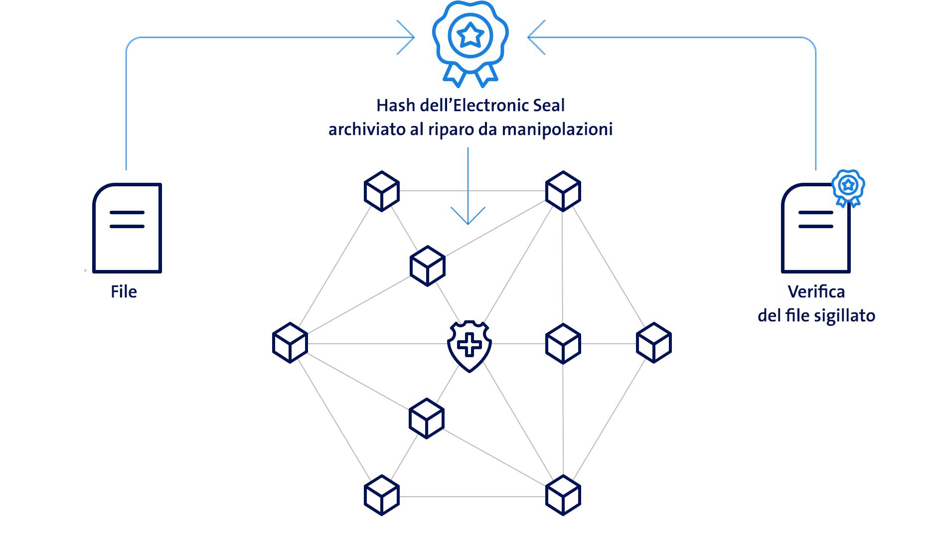 Grafico della firma blockchain Electronic Seal di Swisscom