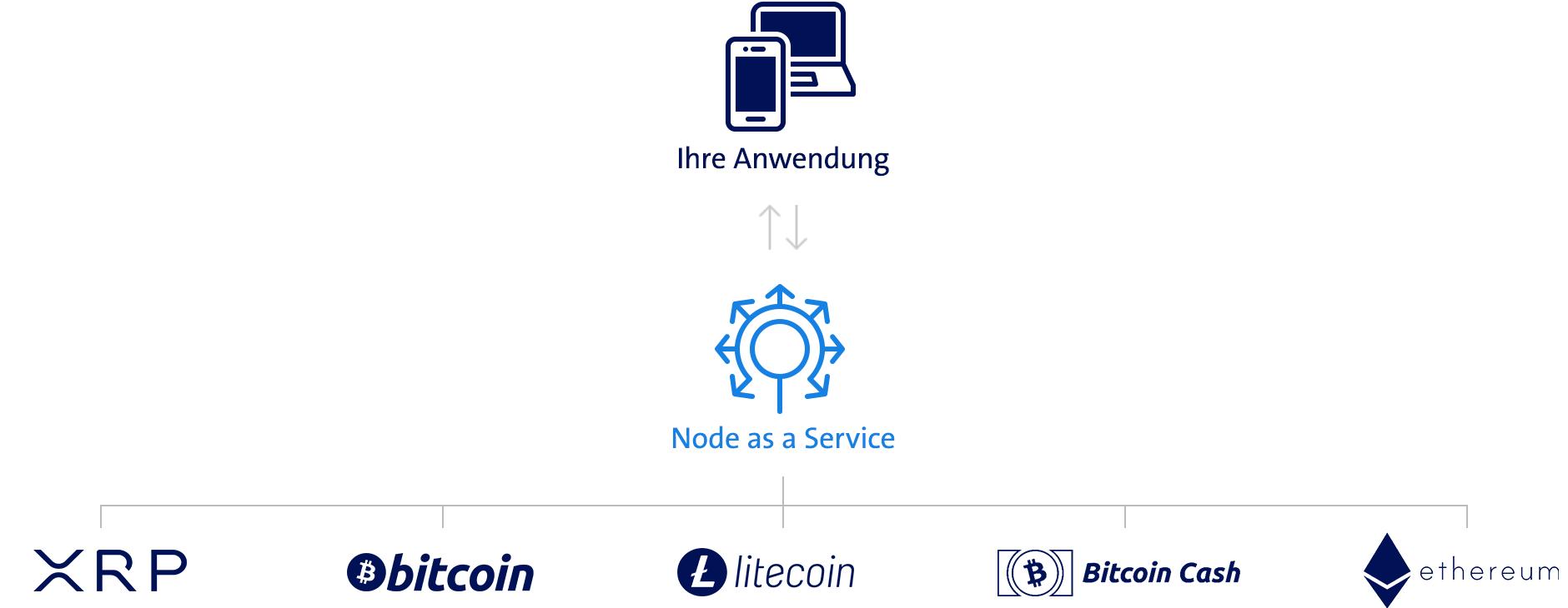 Grafik Node as a Service Blockchain Schnittstelle von Swisscom