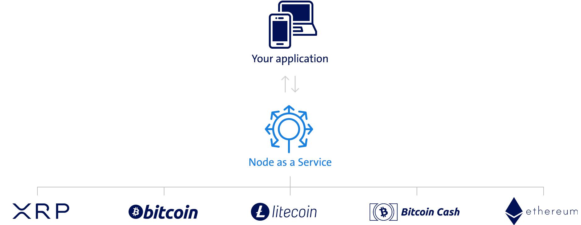Diagram: Swisscom's Node as a Service blockchain interface