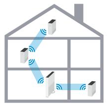 Connexion de plusieurs WLAN-Box