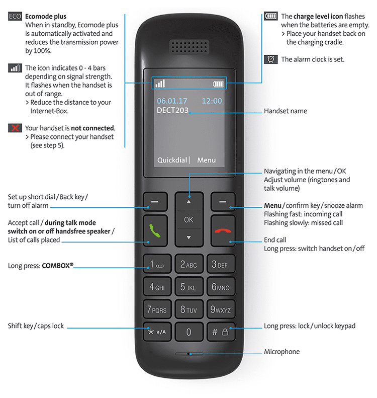 Swisscom HD-Phone Vtech HD10: Keys andfunctions