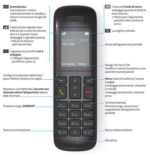 Swisscom HD-Phone Vtech HD10: Tastiefunzioni