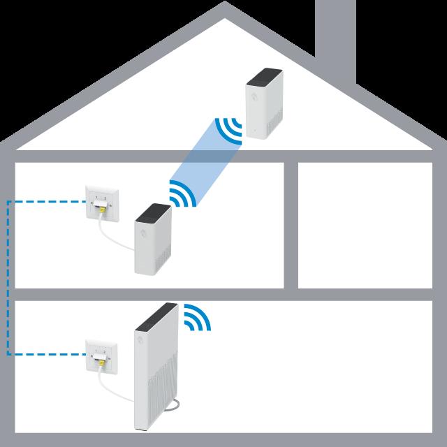 Swisscom WLAN-Box platzieren - WLAN im ganzen Haus