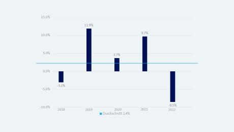 Grafik Anlagerednite