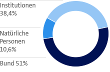 Natürliche Personen 10,6%; Institutionen 38,4%; Bund 51%