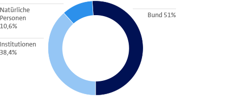 Natürliche Personen 10,6% Bund 51% Institutionen 38,4%