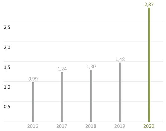 Grafik CO2-Einsparungen