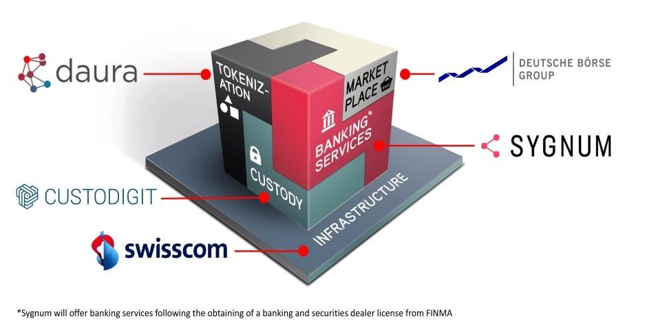 Partnerships with Swisscom