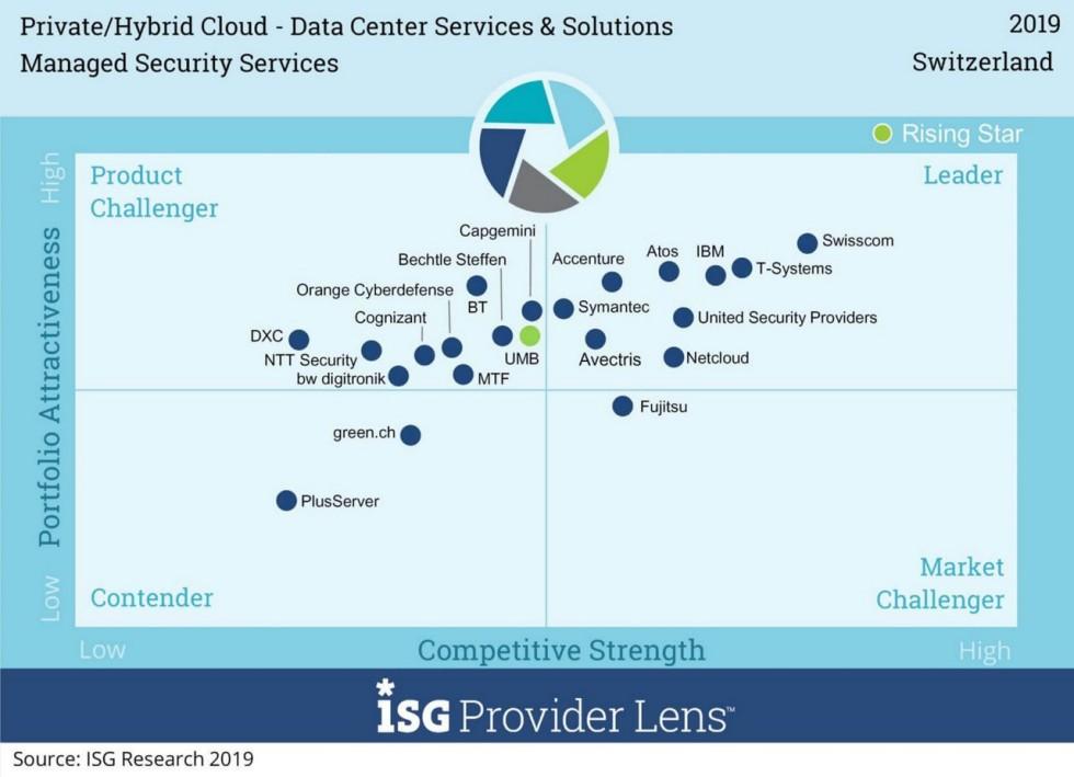 Services de cloud et de sécurité graphiques