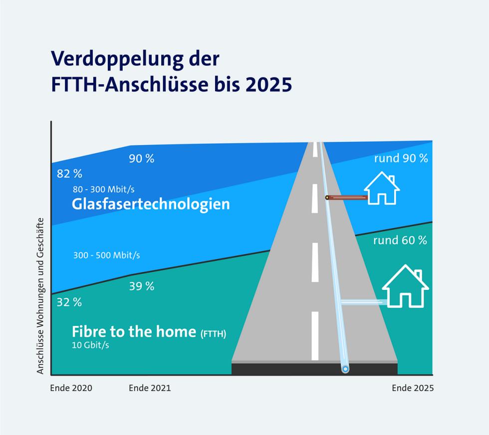 Resultate 2020 Festnetzausbau