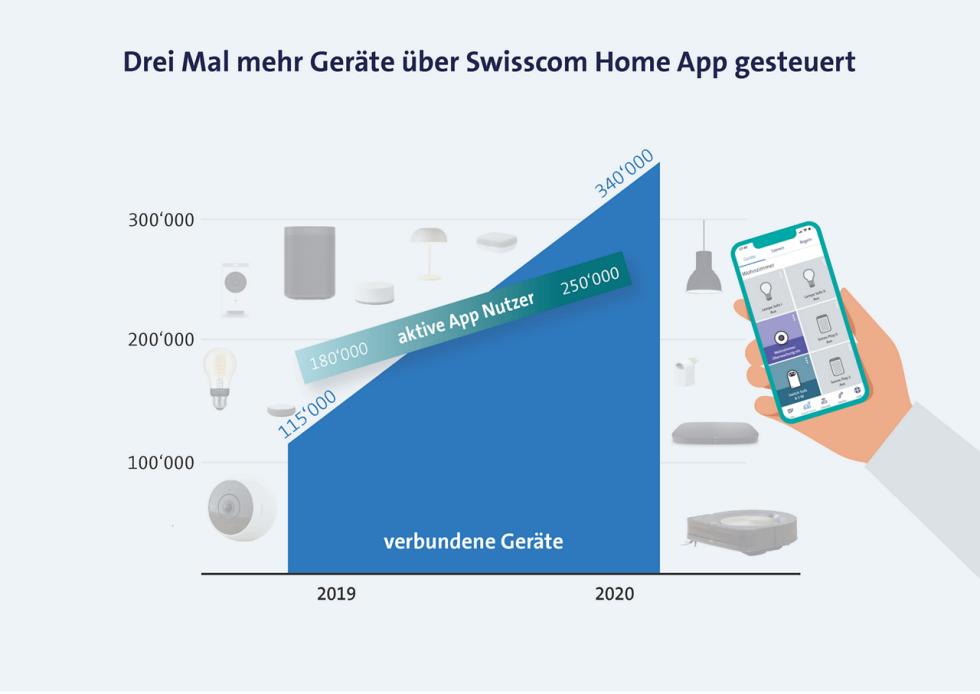 Grafik Swisscom Home App
