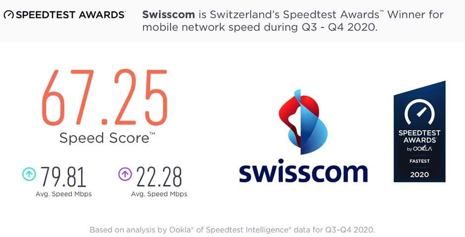 Speedtest Auszeichnung Swisscom