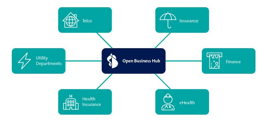 Open Busiiness Hub