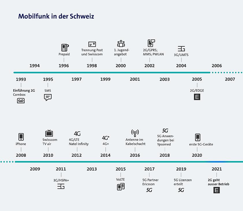 Grafik Mobilfunk in der Schweiz
