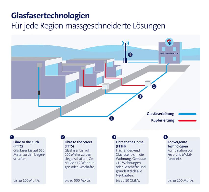 Grafik Glasfasertechnologien