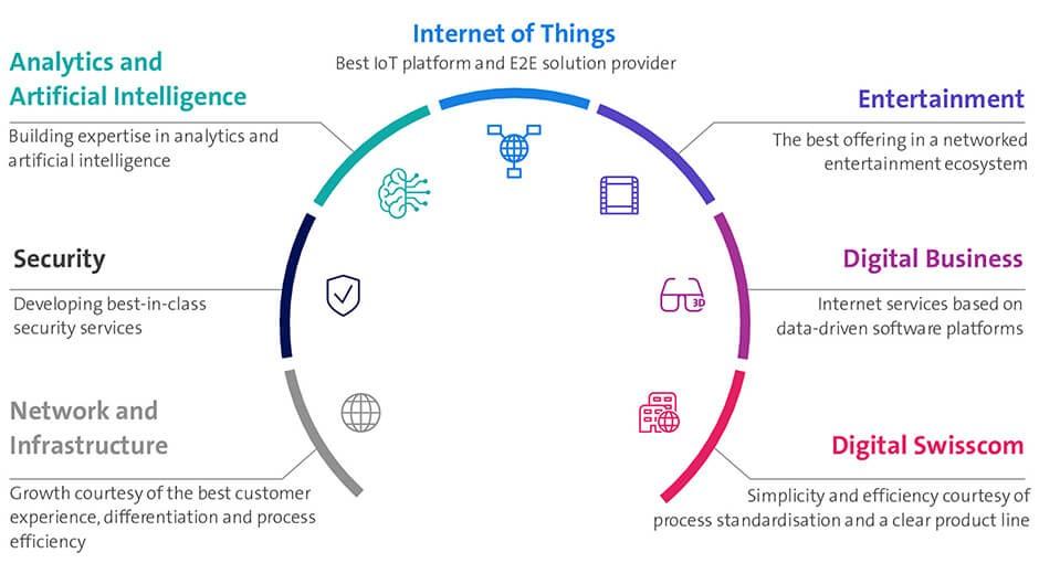 Graphik Internet der Dinge