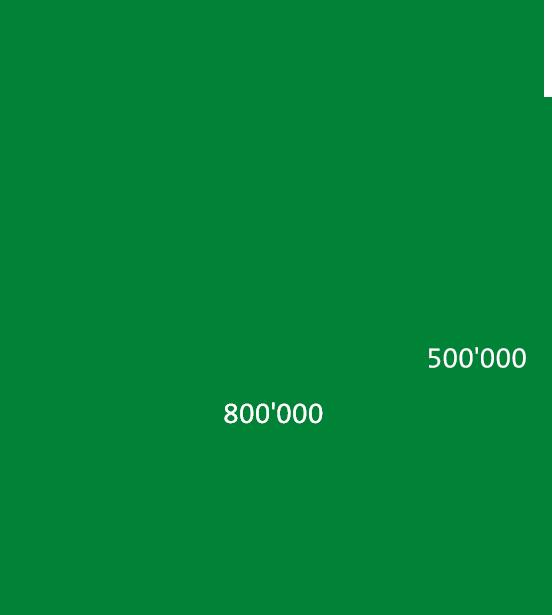 Ziel CO2 Reduktion 2025