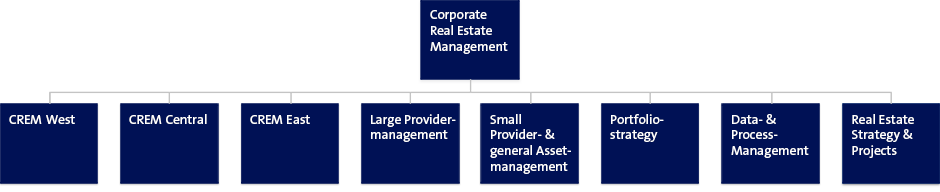 Organisation Corporate Real Estate Management