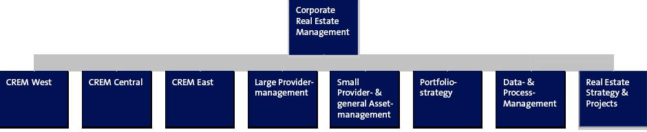Organisation Gestion de l'immobilier d'entreprise