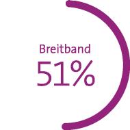 Grafik zeigt Marktanteil in Prozent: Mobilfunk 56%*, Breitband 51%, Digital TV 37% *Postpaid