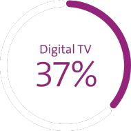 Grafik zeigt Marktanteil in Prozent: Mobilfunk 56%*, Breitband 50%, Digital TV 37%
