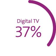 Diagram shows market share in %: mobile communications 56%*, broadband 50%, digital TV 37%