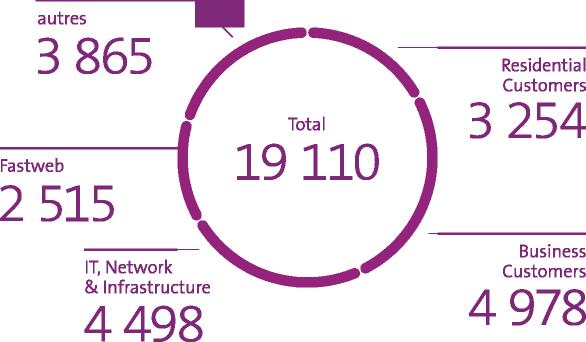 Le graphique indique les effectifs en équivalent plein temps fin mars 2020: 3 254 Residential Customers/ 4 978 Business Customers/ 4 498 IT, Network & Infrastructure /2 515 Fastweb / 3 865 Autres / Total 19 110