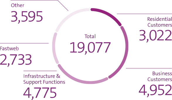 The graph shows headcount (FTEs) as of end-December 2020: 3,088 residential customers / 4,917 business customers / 4,503 IT, Network & Infrastructure / 2,703 Fastweb / 3,851 Other / Total 19,062