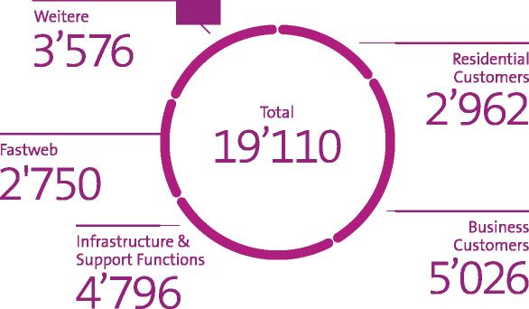 Grafik zeigt Personalbestand in Vollzeitstellen per Ende Juni 2021: 2'962 Residential Customers / 5'026 Business Customers / 4'796 Infrastructure & Support Functions / 2'750 Fastweb / 3'576 Weitere / Total 19'110