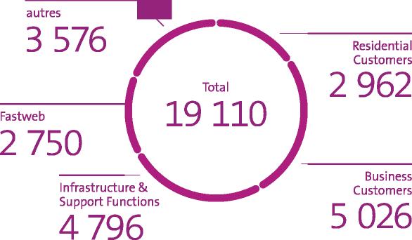 Le graphique indique les effectifs en équivalent plein temps fin juin 2021: 2 962 Residential Customers/ 5 026 Business Customers/ 4 796 Infrastructure & Support Functions / 2 750 Fastweb / 3 576 Autres / Total 19 110