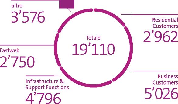 L'immagine mostra l'organico in posti a tempo pieno a fine giugno 2021: 2'962 Residential Customers / 5'026 Business Customers / 4'796 Infrastructure & Support Functions / 2'750 Fastweb / 3'576 altri / totale 19'110