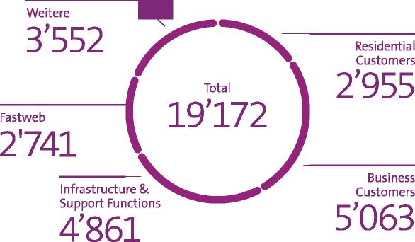 Grafik zeigt Personalbestand in Vollzeitstellen per Ende September 2021: 2'955 Residential Customers / 5'063 Business Customers / 4'861 Infrastructure & Support Functions / 2'741 Fastweb / 3'552 Weitere / Total 19'172