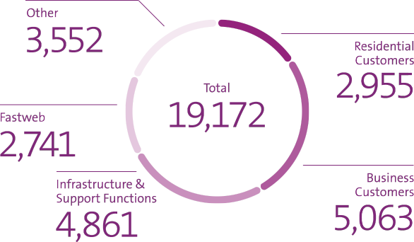 The graph shows headcount (FTEs) as of end-September 2021: 2,955 residential customers / 5,063 business customers / 4,861 Infrastructure & Support Functions / 2,741 Fastweb / 3,552 Other / Total 19,172