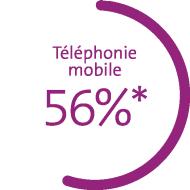 Le graphique montre les parts de marché en pour cent: téléphonie mobile 56%*, haut débit 51%, télévision numérique 37%.