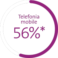Il grafico mostra le quota di mercato in percentuale: telefonia mobile 56%*, banda larga 51%, TV digitale 37%