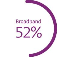 Diagram shows market share in %: mobile communications 57%*, broadband 52%, digital TV 37% *Postpaid