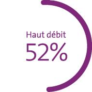 Le graphique montre les parts de marché en pour cent: téléphonie mobile 57%*, haut débit 52%, télévision numérique 37%. *Postpaid