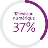 Le graphique montre les parts de marché en pour cent: téléphonie mobile 58%*, haut débit 53%, télévision numérique 37%. *Postpaid